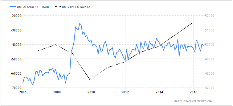 us-gdp_t