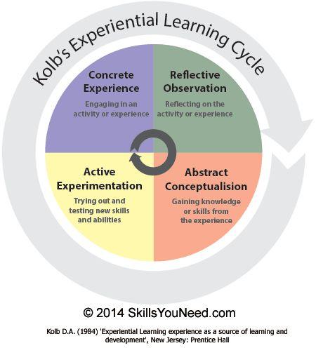 ExpLearning Model