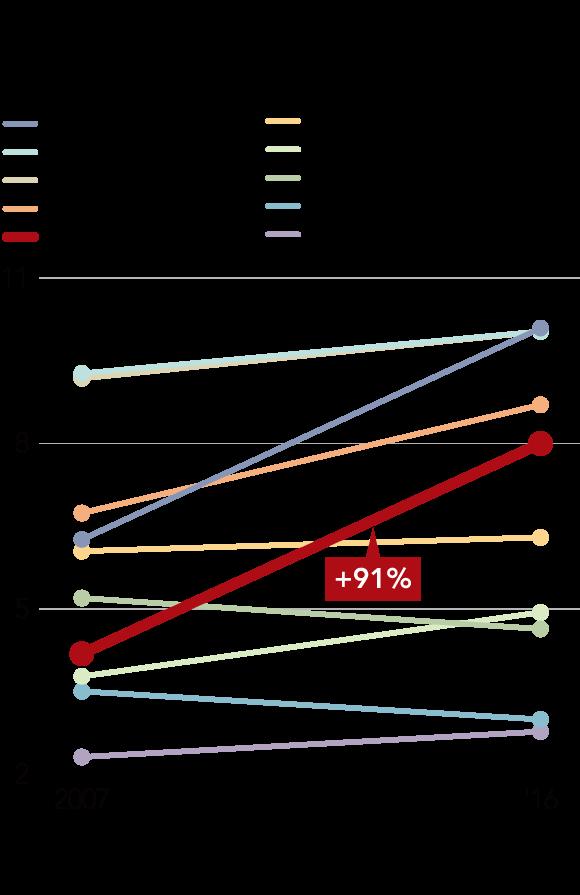 글로벌시장점유율