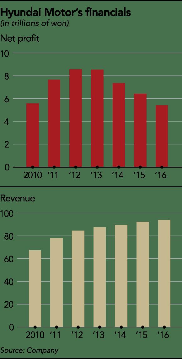 현대차 매출-이익